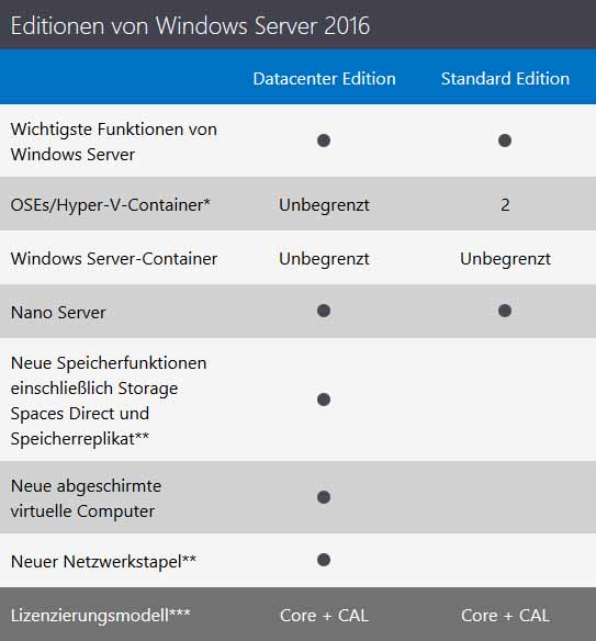 Editionen von Windows Server 2016